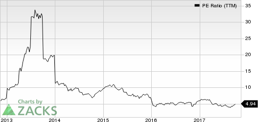 American Axle & Manufacturing Holdings, Inc. PE Ratio (TTM)