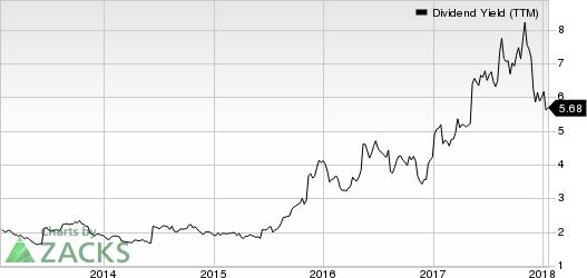 Macy's Inc Dividend Yield (TTM)