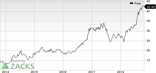 Marcus Corporation (The) Price