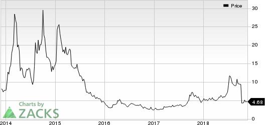 Arbutus Biopharma Corporation Price