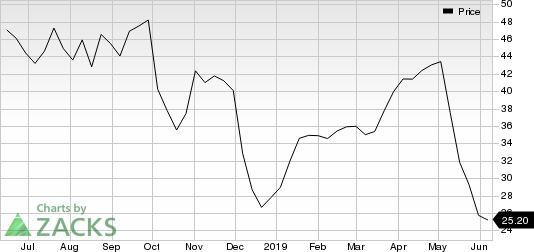 G-III Apparel Group, LTD. Price