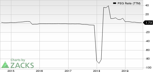 Crocs, Inc. PEG Ratio (TTM)