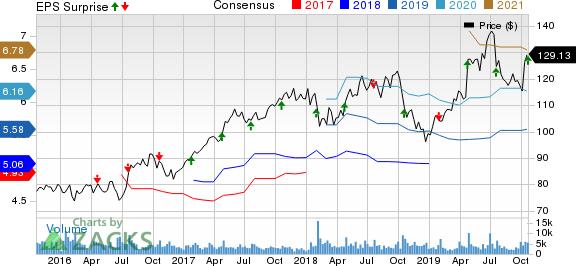 SAP SE Price, Consensus and EPS Surprise