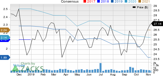 First Busey Corporation Price and Consensus