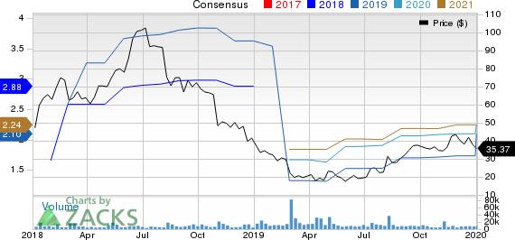 WW International, Inc. Price and Consensus