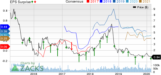 Denbury Resources Inc. Price, Consensus and EPS Surprise