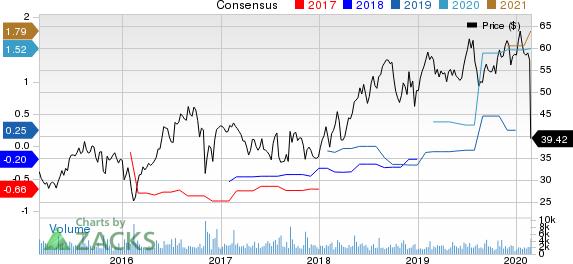 Cornerstone OnDemand, Inc. Price and Consensus