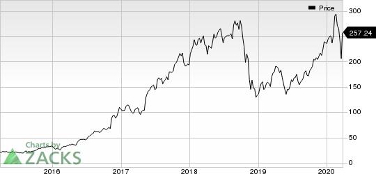NVIDIA Corporation Price