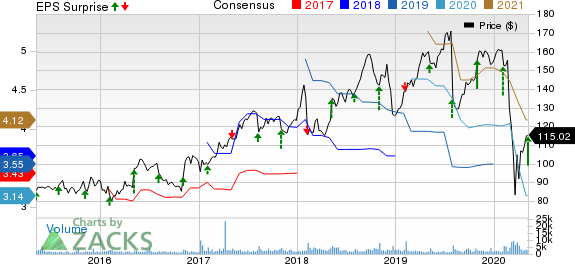Gartner Inc Price, Consensus and EPS Surprise