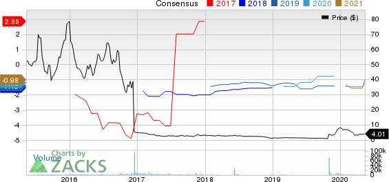 IVERIC bio Inc Price and Consensus