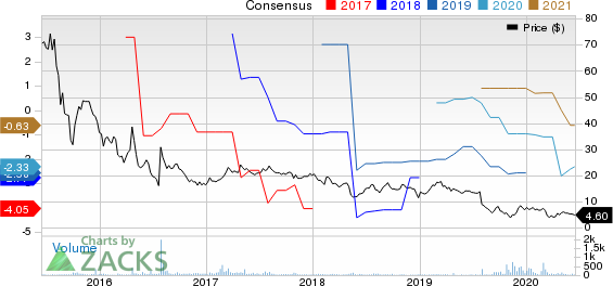 Alimera Sciences, Inc. Price and Consensus