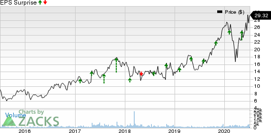 FormFactor, Inc. Price and EPS Surprise