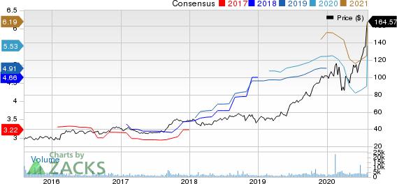 Generac Holdlings Inc. Price and Consensus