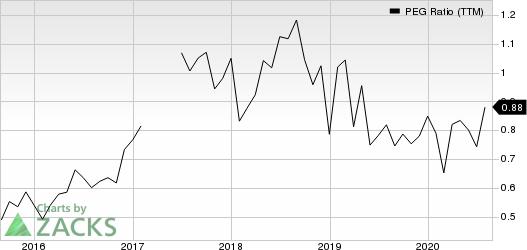Sanmina Corporation PEG Ratio (TTM)
