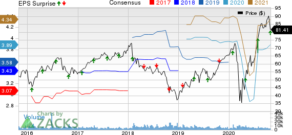 Fortune Brands Home  Security, Inc. Price, Consensus and EPS Surprise