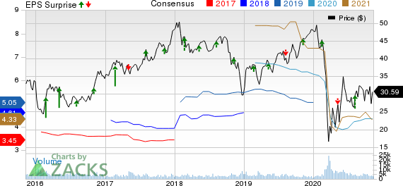 Air Lease Corporation Price, Consensus and EPS Surprise