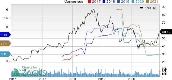NetApp, Inc. Price and Consensus