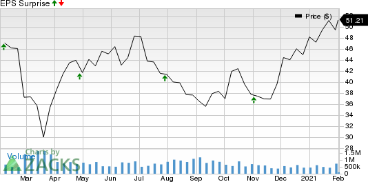 Silicon Motion Technology Corporation Price and EPS Surprise