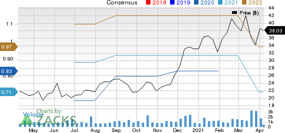 Raven Industries, Inc. Price and Consensus
