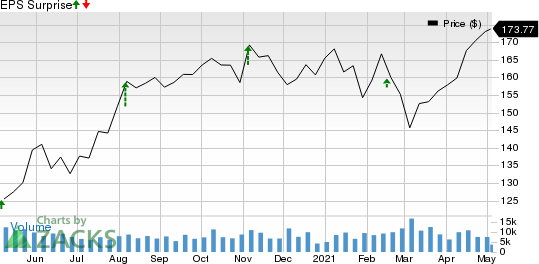 Zoetis Inc. Price and EPS Surprise