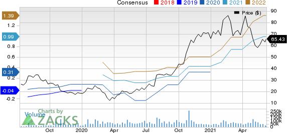 Pinterest, Inc. Price and Consensus