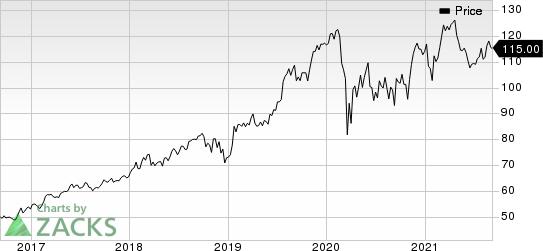 Fiserv, Inc. Price