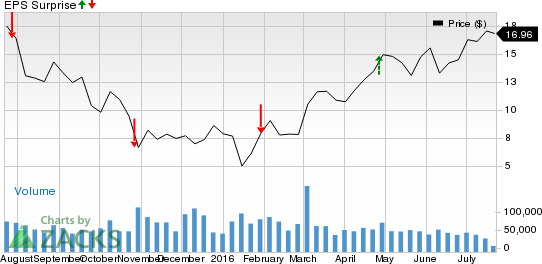 Should You Buy CONSOL Energy (CNX) Ahead of Earnings?