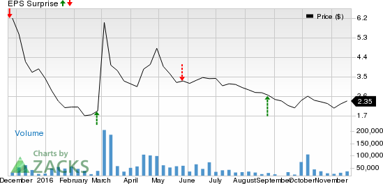 SeaDrill (SDRL) Posts Higher than Expected Q3 Earnings