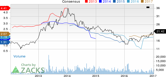 New Strong Buy Stocks for January 9th