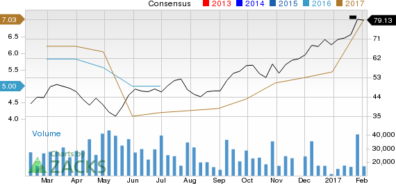 Can Western Digital Corporation (WDC) Run Higher on Strong Earnings Estimate Revisions?