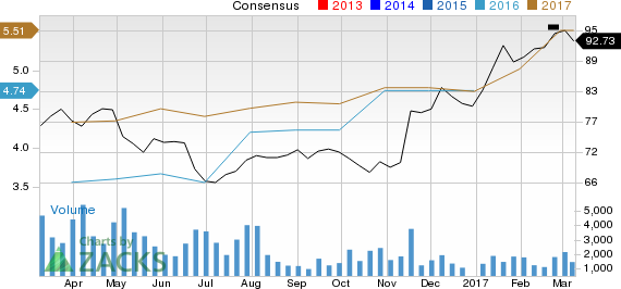 Visteon (VC): Strong Industry, Solid Earnings Estimate Revisions