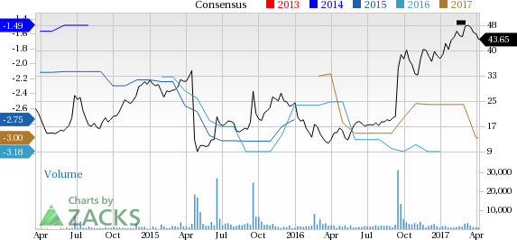 Aerie (AERI) Down 12.9% Since Earnings Report: Can It Rebound?