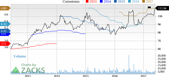 Hershey (HSY) Up 7.4% Since Earnings Report: Can It Continue?