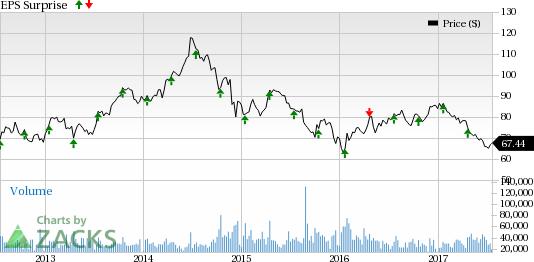Oil Stocks to Watch for Q2 Earnings on Jul 21: SLB, ECA