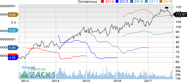 Pepsico, Inc. Price and Consensus