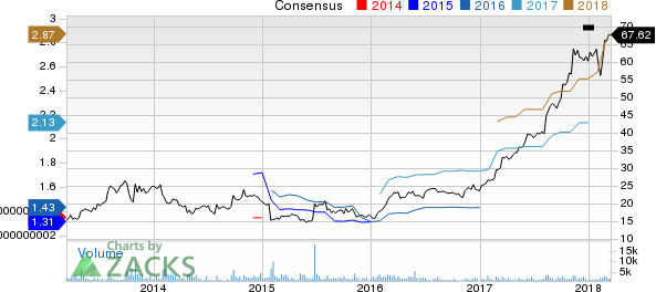 Green Dot Corporation Price and Consensus