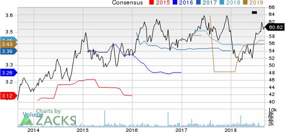 NorthWestern Corporation Price and Consensus