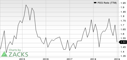 UnitedHealth Group Incorporated PEG Ratio (TTM)