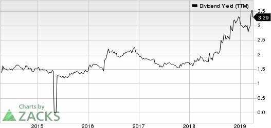 Bayer Aktiengesellschaft Dividend Yield (TTM)