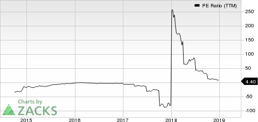 Eclipse Resources Corporation PE Ratio (TTM)
