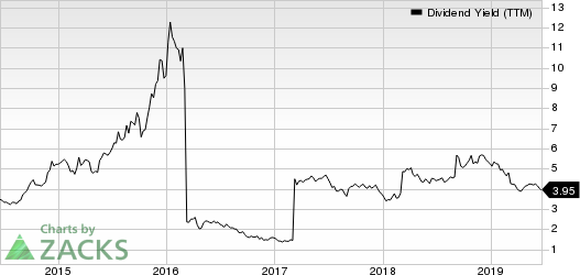 BHP Billiton Limited Dividend Yield (TTM)
