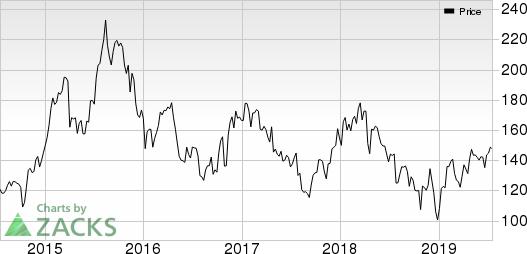 Allegiant Travel Company Price