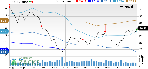 TechnipFMC plc Price, Consensus and EPS Surprise