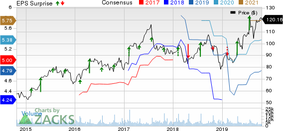 Hasbro, Inc. Price, Consensus and EPS Surprise