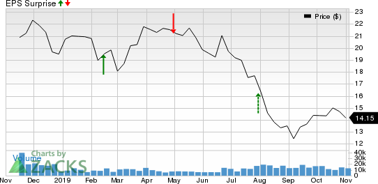 Equitrans Midstream Corporation Price and EPS Surprise