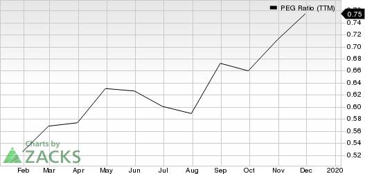TopBuild Corp. PEG Ratio (TTM)