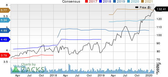 Allegion PLC Price and Consensus