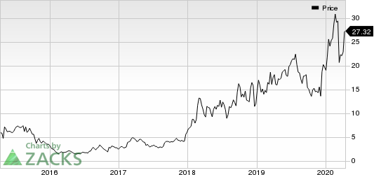 Fate Therapeutics, Inc. Price