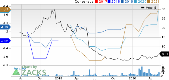 Kezar Life Sciences Inc Price and Consensus
