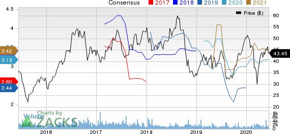 Silicon Motion Technology Corporation Price and Consensus